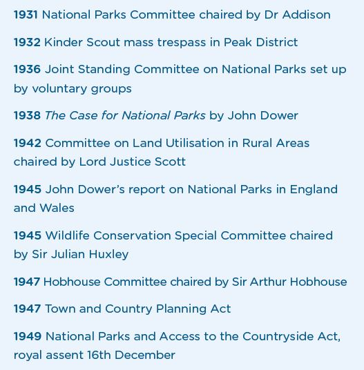 A timeline of the National Parks Movement
